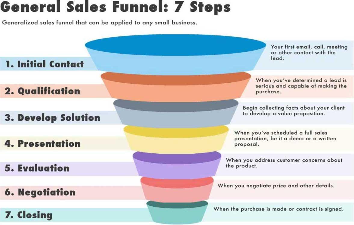 Sales Funnels